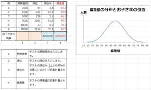日能研の育成テスト・全国テストで偏差値を計算するシート