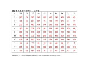 かけ算の百ます計算(2x1)