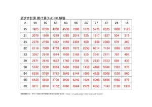 かけ算の百ます計算(2x2)