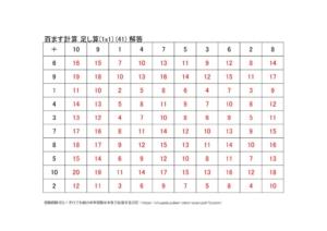 たし算の百ます計算(1x1)