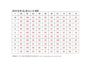 たし算の百ます計算(2x1)