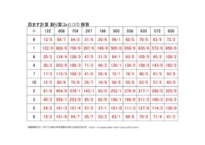 わり算の百ます計算(3x1)